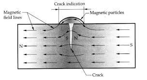 Hóa chất công nghiệp Nabakem-Kiểm tra không phá hủy